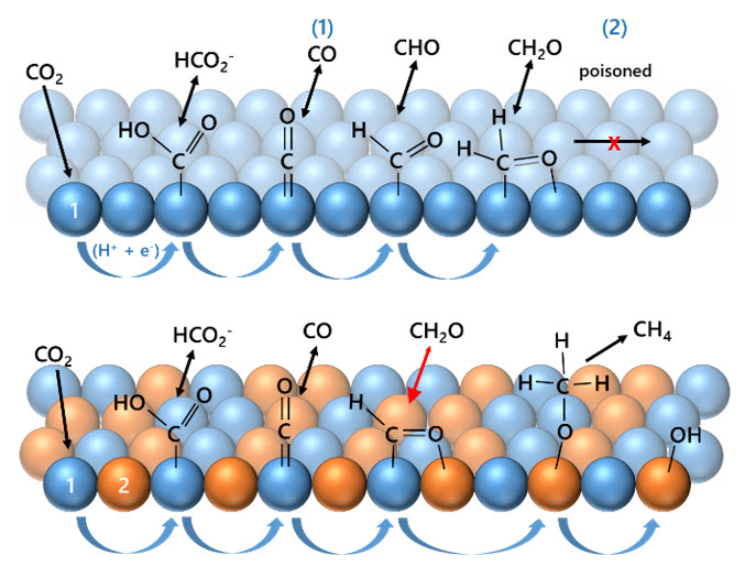 Structure activity relationsship for bi-metallic catalysts