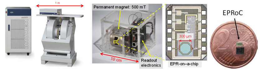 Figure 1 Conventional EPR spectrometer from Bruker (left) with its 1.5-ton electromagnet, as it has been used in spin radical research to date, and the prototype of a portable EPR-on-a-Chip spectrometer (center). The EPR chip, which is only 1 mm2 in - vergrößerte Ansicht