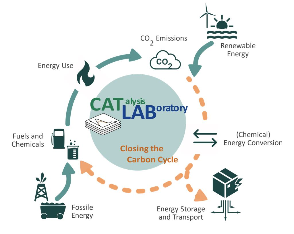 closed carbon cycle in a CO2-neutral energy system