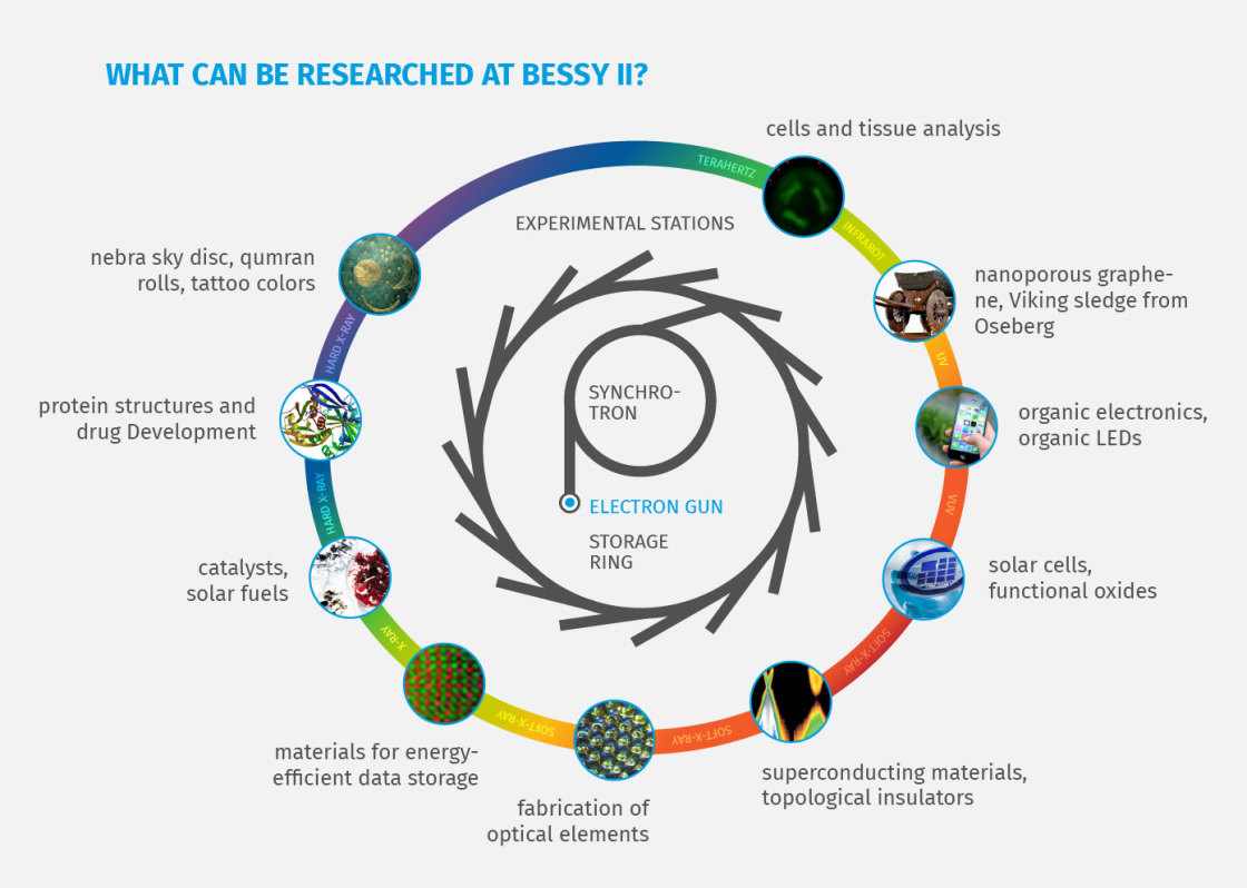 Overview chart of the research opportunities at BESSY II