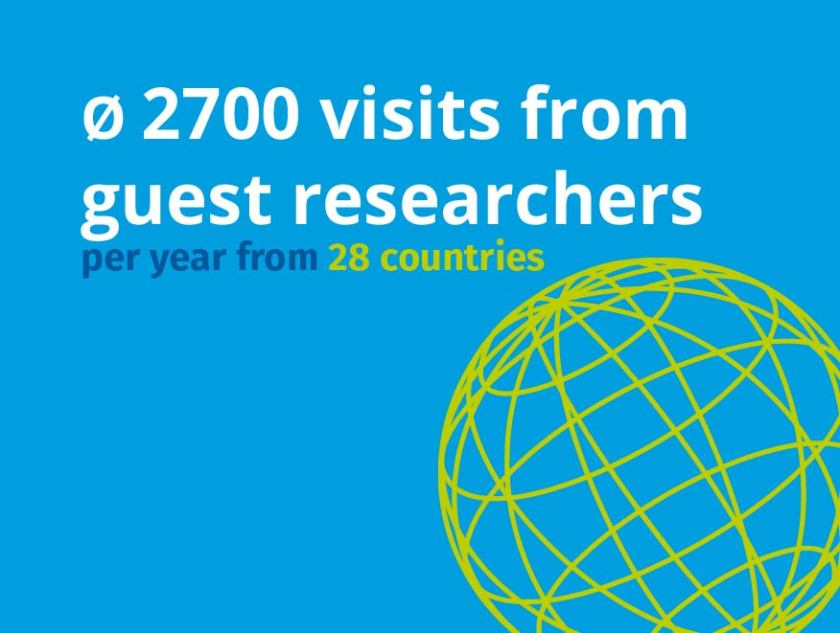 Number of guest researchers