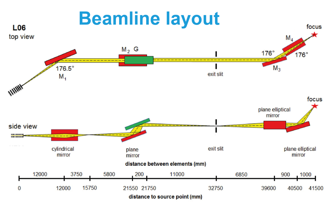 Beamline Layout - enlarged view