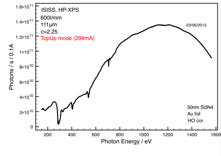 Fig. 3: Typical photon flux at sample position (with 50nm SiNx pressure resistant membrane) <br><br><br>