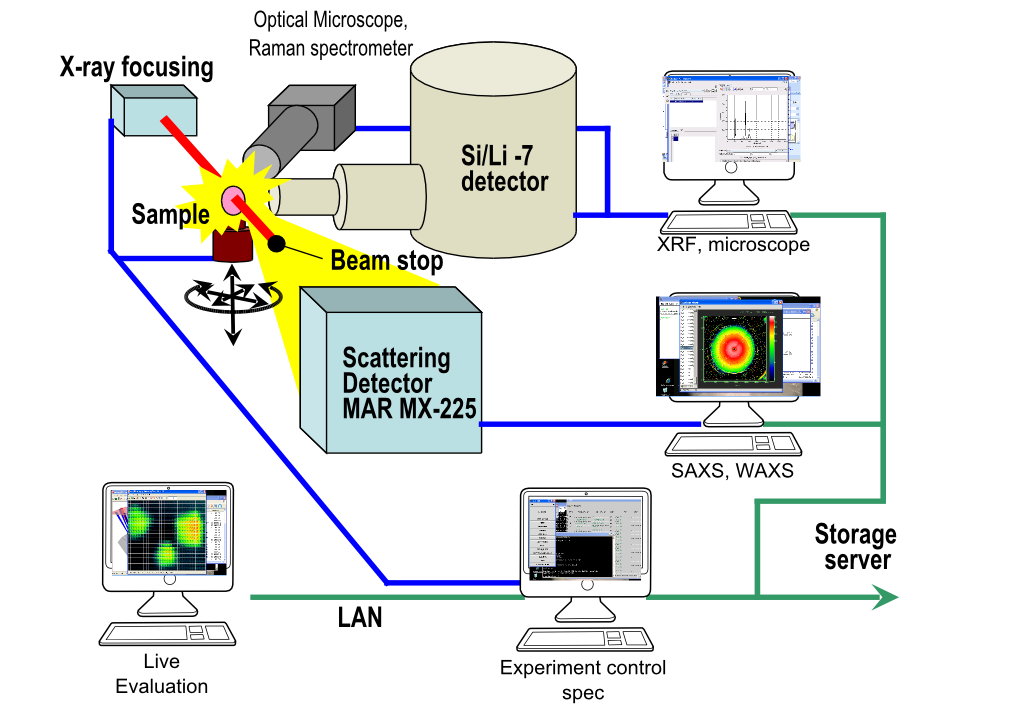 Data acquisition schematic for the mapping experiment. All the detectors are simultaneously evaluated and the data can be imediately evaluated for the better planning of the next steps.