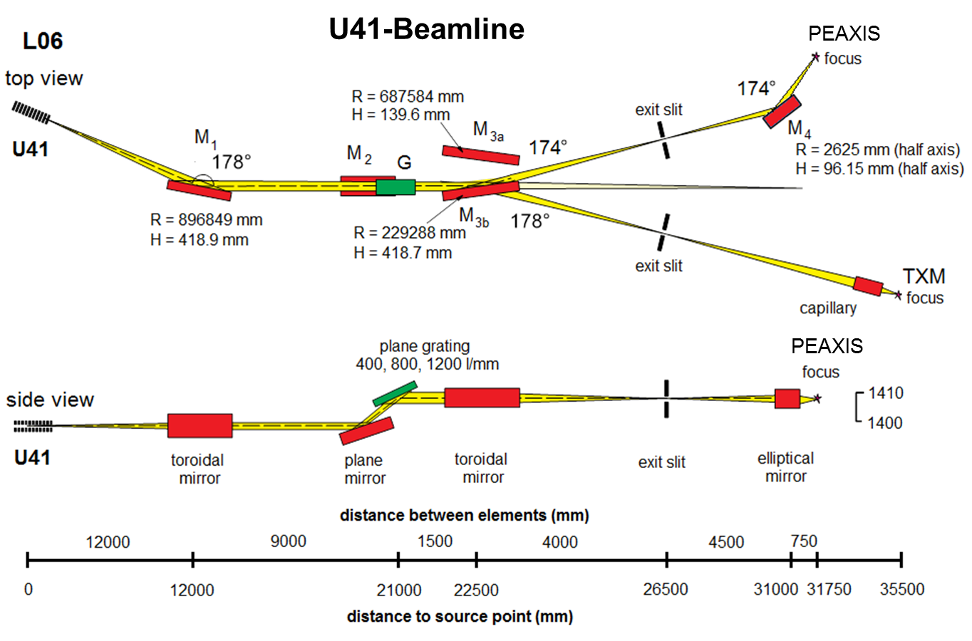 Beamline layout