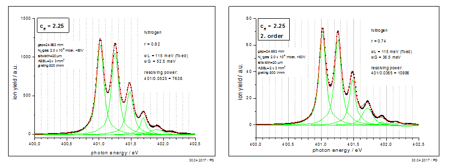 Measured energy resolution (Nitrogen-K-edge) for 1st and 2nd grating diffraction order
