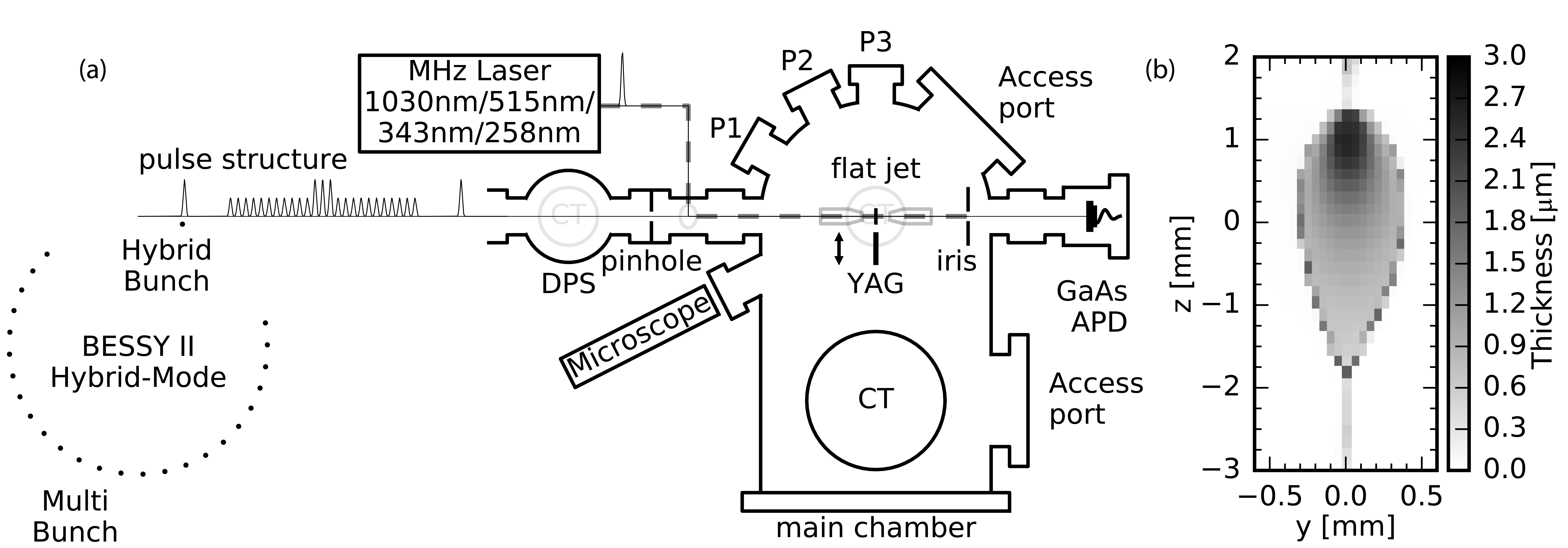 (a) Schematic top view of the experimental layout for static and time resolved NEXAFS measurements of liquid samples. (b) Thickness variation across a water flatjet based on the transmitted intensity