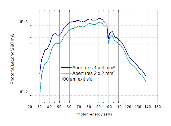 Photon flux (top-up operation). Data can be downloaded from the box at the right.