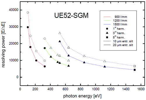 Resolving power of UE52-SGM versus photon energy as covered by the 1<sup>st</sup>, 3<sup>rd</sup> and 5<sup>th</sup> undulator harmonics<br> for the three gratings of the monochromator and for two representative settings of the exit slit (10 and 20 µm).