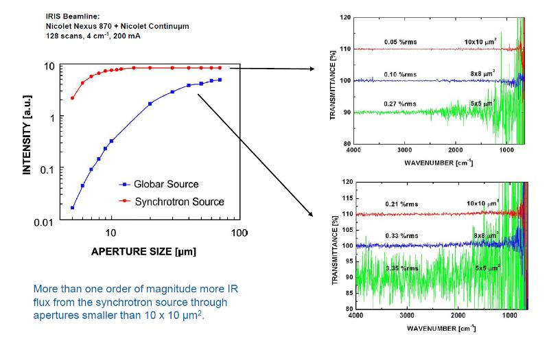 Comparison of the intensity (height of the center bursts in the interferogramm) and the noise (100 % lines) of the infrared synchrotron radiation at IRIS with a conventional source (globar) for different apertures in the microscope.