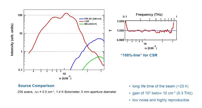 Comparison of the coherent synchrotron radiation (CSR) in the 'low alpha' mode with the conventional synchrotron radiation and the radiation from a Globar in the THz spectral range.