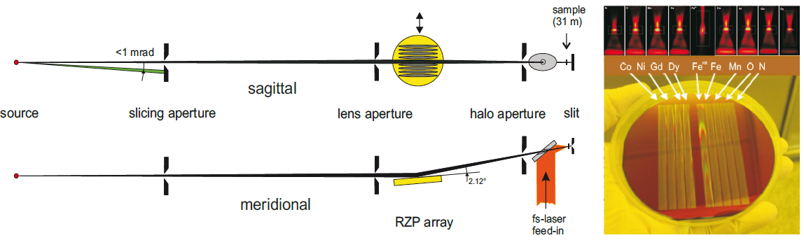 Optical layout (left) of the high transmission (T ~ 0.2) ZPM beamline after the upgrade in 2012. In order to select a certain lens (image) and energy range, the optical element (RZP array, yellow) is moved perpendicular to the optical axis driven by a stepping motor. A special laser feed-in (orange) is an inherent part of the approach enabling pump-probe experiments with variable pump wavelength from UV to FIR at large numerical aperture. The red images above the right picture show the intensity distributions in the focus after each lens.