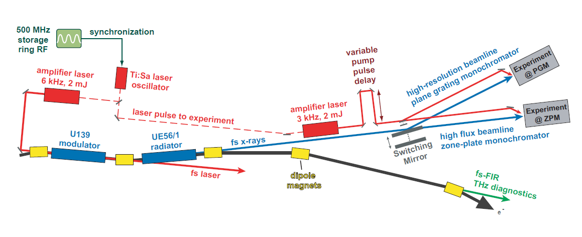 Schematic layout of the full optical pump-soft-x-ray probe setup at the FemtoSpeX facility after the laser (red boxes) and repetition rate upgrade. The horizontal dimension of the setup is ca. 50 m.
