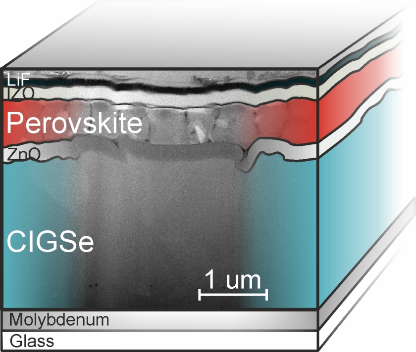 An extremely thin layer between CIGSe and Perovskite improves the efficiency of the tandemcell.