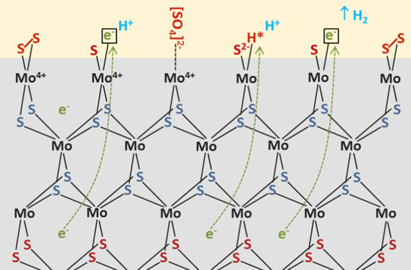 Experimental data show, how catalytically active nanoislands of MoS<sub>2</sub> are formed.