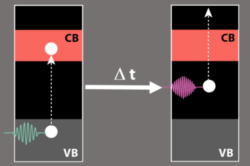 After the first laser pulse has excited an electron from the valence band into the conduction band, it falls very soon into an intermediate state in the band gap. Its energy can be detected by a second laser pulse.