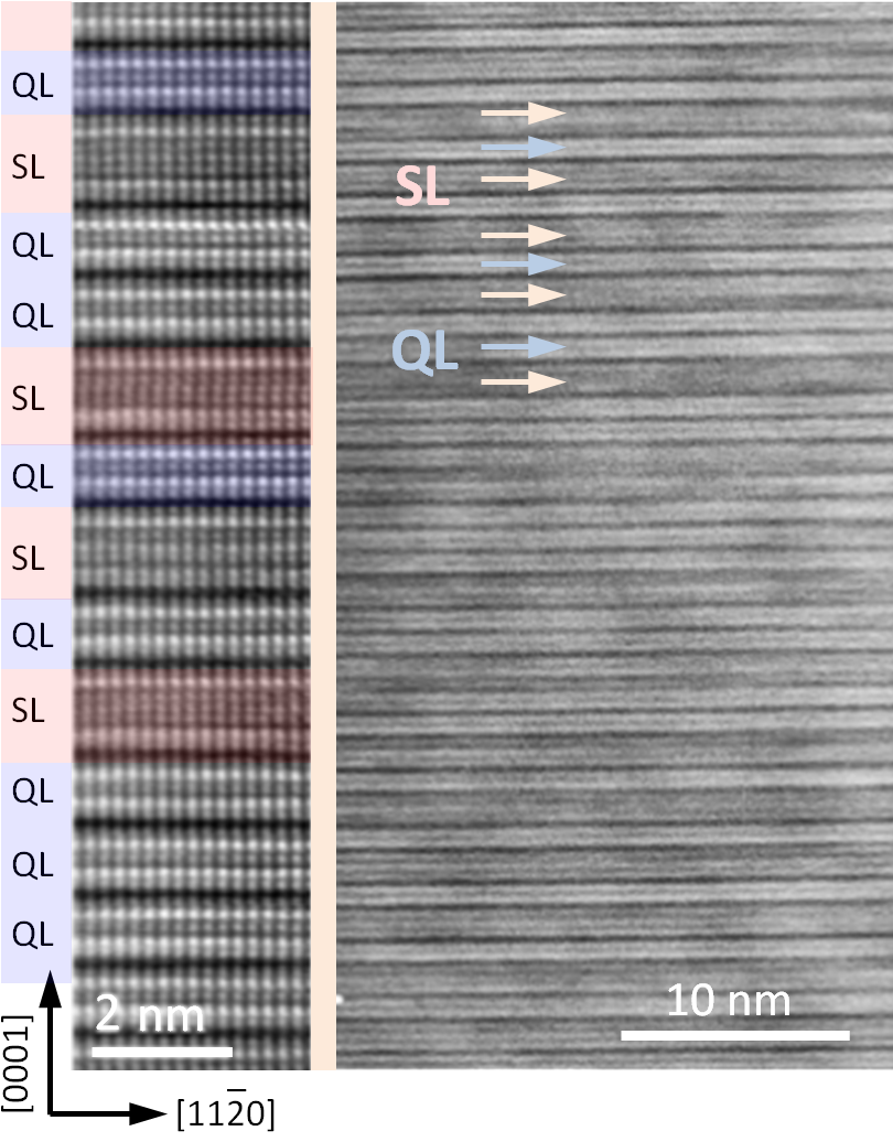 The TEM image shows the superstructure which is created by doping of Bi<sub>2</sub>Te<sub>3</sub> with manganese: Between the originally 5-atom-layer thick units (QL) new 7-atom-layer units are formed by self-organization in which the manganese occupies the central layers.