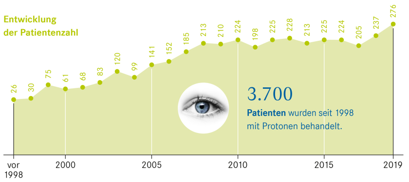 Number of patients who received the proton therapy offered jointly by Charité and HZB.