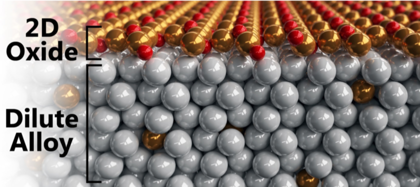 Illustration of a Cu<sub>x</sub>O<sub>y</sub> structure formed on a AgCu alloy in oxidizing environments described in this work. (c) ACS Applied Materials &amp; Interfaces.