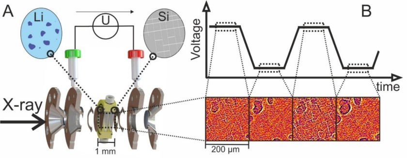 The design of the experimental set-up shows how the structure of the silicon electrode periodically changes during charging and discharging on the basis of voltage measurements.