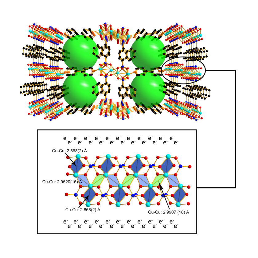 Structure of TUB75: the entire MOF architecture (top) and its conductive inorganic unit (bottom)