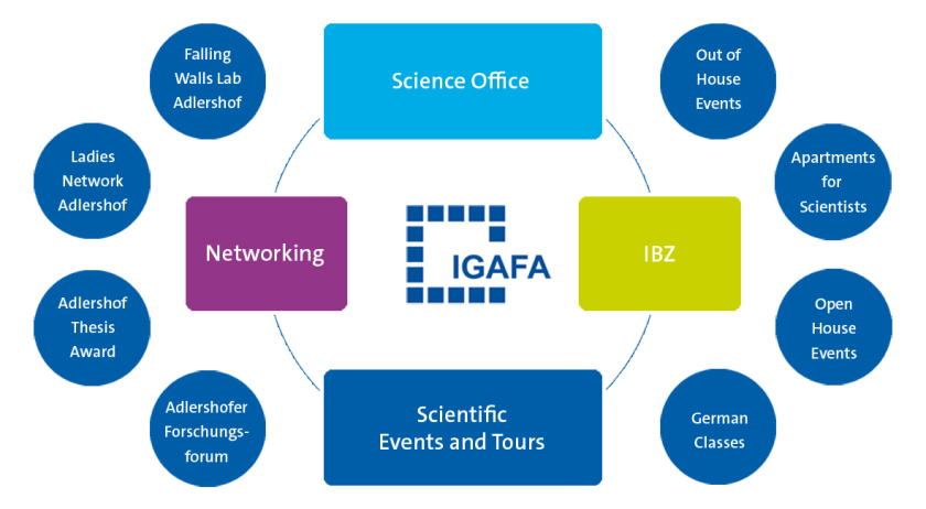 What are the activities of IGAFA?