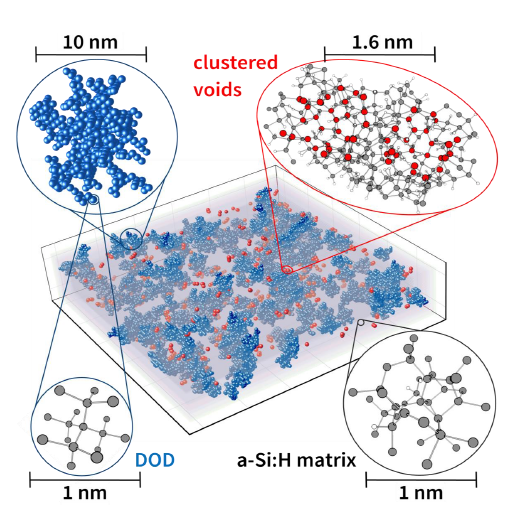 Structural model of highly porous a-Si:H, which was deposited very quickly, calculated based on measurement data. Densely ordered domains (DOD) are drawn in blue and cavities in red. The grey layer represents the disordered a-Si:H matrix. The round sections show the nanostructures enlarged to atomic resolution (below, Si atoms: grey, Si atoms on the surfaces of the voids: red; H: white)