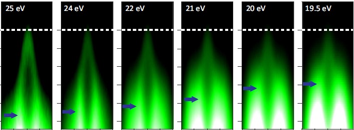 The Dirac cone is typical for topological insulators and is practically unchanged on all 6 images (ARPES measurements at BESSY II). The blue arrow additionally shows the valence electrons in the volume. The synchrotron light probes both and can thus distinguish the Dirac cone at the surface (electrically conducting) from the three-dimensional volume (insulating).