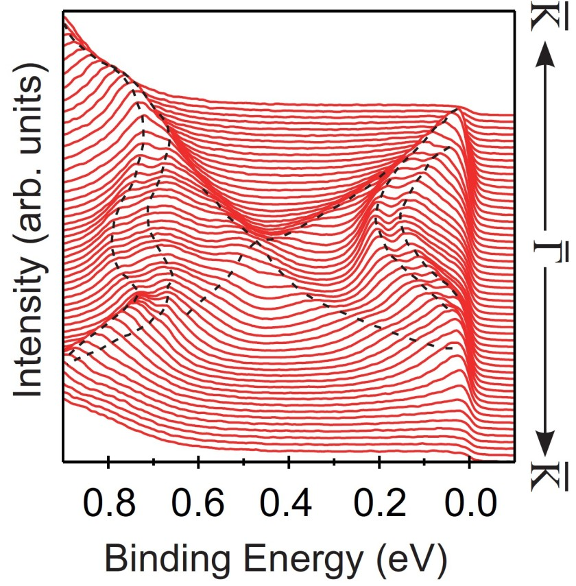 Fig.: Spectra of one-third atomic layer iron on bismuth selenide.<br />Bisecting lines indicate the material's surface state. The figure's top<br />and bottom portions are symmetric to each other due to time reversal<br />symmetry, &gt;which also protects the point of intersection.<br />
