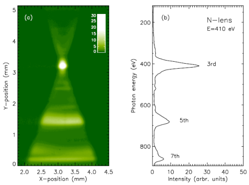 CCD image oft the dispersion plane 5.08 m behind<br />the Nitrogen lens (N) at 410 eV emitted from<br />the 3rd harmonic oft the UE56/1 (a) and a corresponding<br />vertical linescan (b) showing up the 5th and 7th harmonics<br />off horizontal focus.<br />(