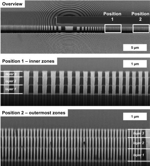 These scanning electron micrographs show how accurately the three Fresnel zone plates were positioned above one another. 3D X-ray optics of this kind allow the resolutions and optical intensities to be considerably improved.
