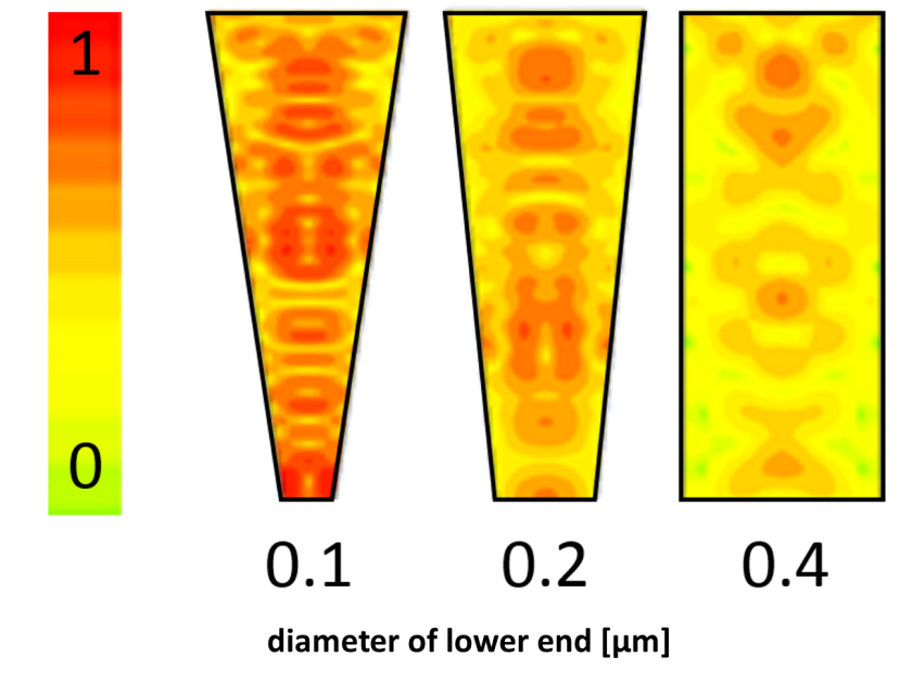 The simulation shows how the concentration of light (red = high concentration, yellow= low concentration) rises in the funnels with declining diameter of the lower end of the funnel.
