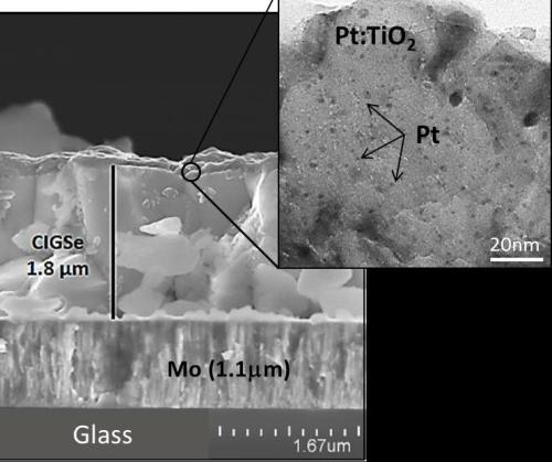 A scanning electron microscopy shows a cross section of the composite photocathode (left). By TEM analysis, platin nanoparticles could be identified in the TiO<sub>2</sub> thin film (right).