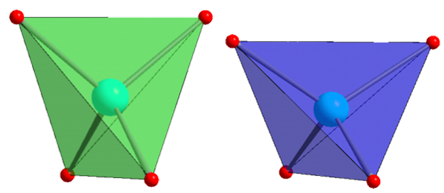 Tetrahedra with a nickel atom at their centre are somewhat elongated due to the Jahn-Teller effect (green), while the tetrahedrons with a copper atom at their centre are compressed (blue).