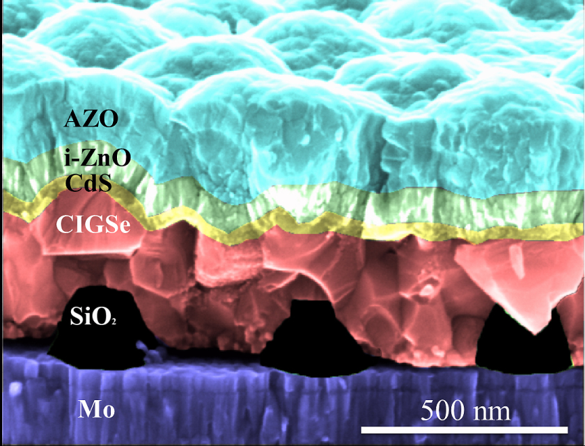The SiO<sub>2</sub> nanoparticles (black) have been imprinted directly on the Molybdenum substrate (purple) which corresponds to the back contact of the solar cell. On top of this structured substrate the ultrathin CIGSe layer (red) was grown at HZB, and subsequently all the other layers and contacts needed for the solar cell. Since all layers are extremely thin, even the top layer is showing deformations according to the pattern of the nanoparticles.