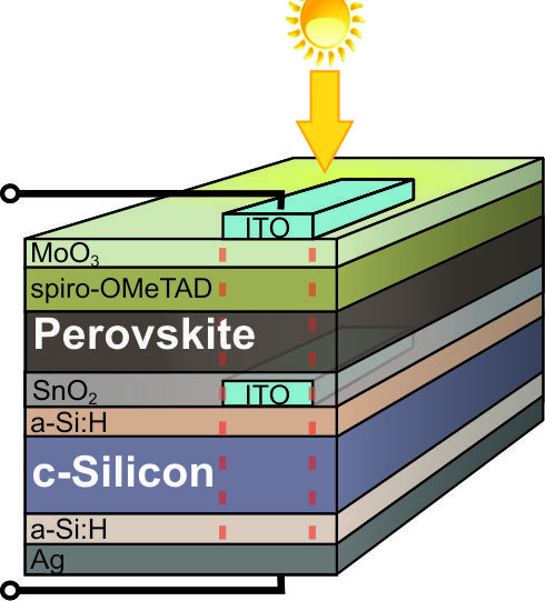 A heterojunction silicon cell provides the base for the tandem cell. A very thin layer of transparent tin dioxide was deposited on this bottom cell, followed by 500 nm of perovskite as well as 200 nm of spiro-OMeTAD hole-conductor material. Thin MoO3 serves as a protective layer between this hole conductor and the transparent top electrode of ITO.