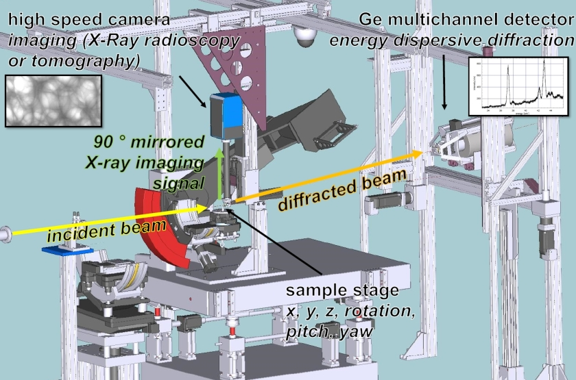 Sketch of the new set-up at EDDI. The high-speed camera (blue box) is on top of the sample holder.