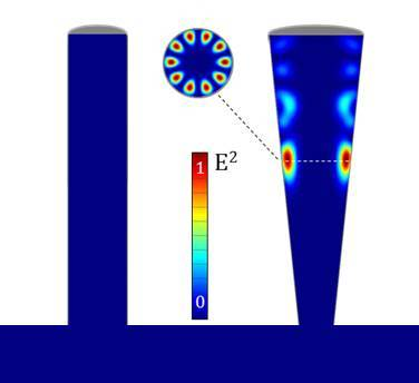 The energy density of the light (1027 nm) in cross sections of the nanostructures can be numerically modelled. Whispering gallery modes only arise in nanocones. The luminescence is amplified 200 times more in nanocones than in nanocolumns.
