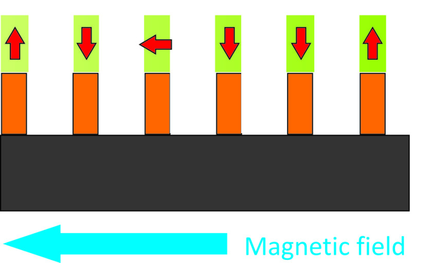 Moderate heating up to 80 °Celsius does tilt the magnetic moment associated to a single bit into the plane. Upon cooling to room temperature, the magnetic moment stays in plane, until it is overwritten by a magnetic writing head.