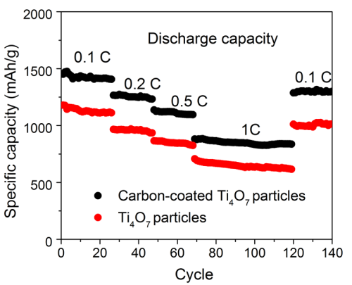 """The specific capacity declines very little during repeated charge/discharge cycles. <strong><a href=""""http://onlinelibrary.wiley.com/doi/10.1002/adfm.201701176/abstract;jsessionid=F0393DC7BB4AAE76B24CFD675C8CC430.f03t04   """" class=""""Extern"""">adfm.201701176</a></strong>"""