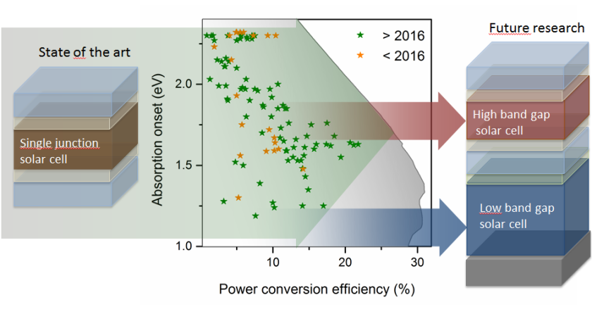 The data show band gaps and efficiency levels of various perovskite materials. The efficiency levels for high band gaps fall due to undesired halide segregation effects.