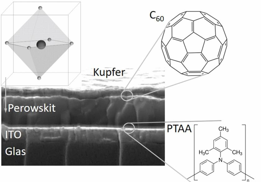 The active perovskite layer was only 350 nm thick. It is embedded in organic layers made of C60 fullerene and PTAA polymer.