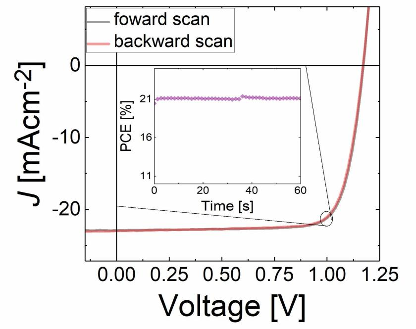Current density/voltage curve of a perovskite solar cell with an efficiency of 21.4 %. Data: Martin Stolterfoht and Christian Wolff, University of Potsdam.