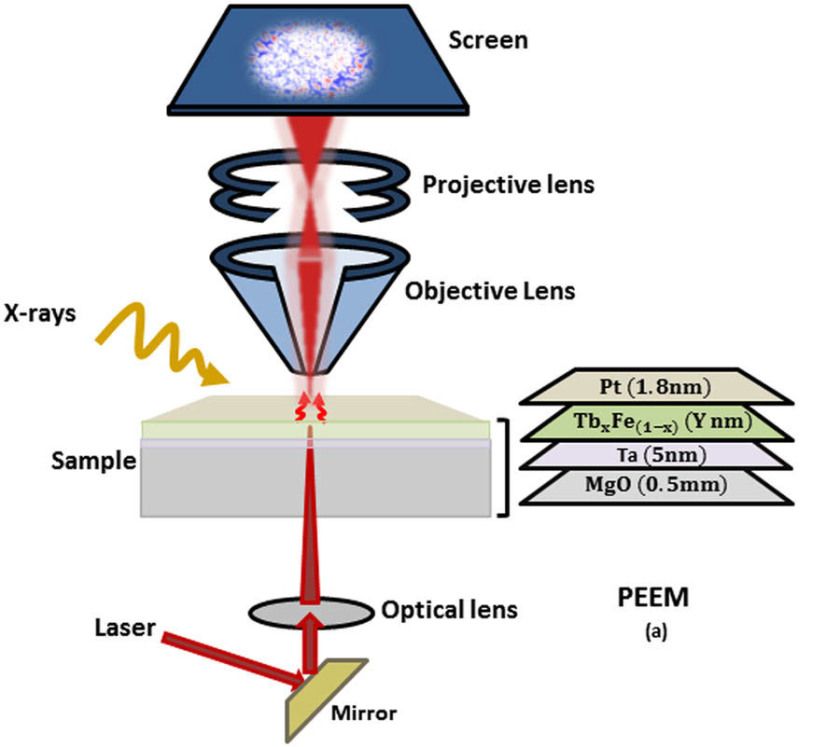 Schematic of experimental setup for PEEM, the laser optics integrated sample holder and the sample.