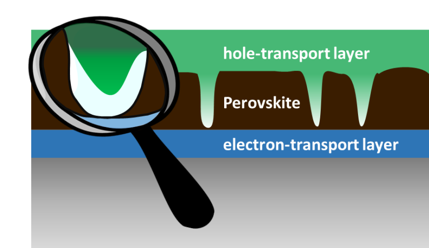 Simplified cross-section of a perovskite solar cell: the perovskite layer does not cover the entire surface, but instead exhibits holes. The scientists could show that a protective layer is being built up which prevents short circuits.