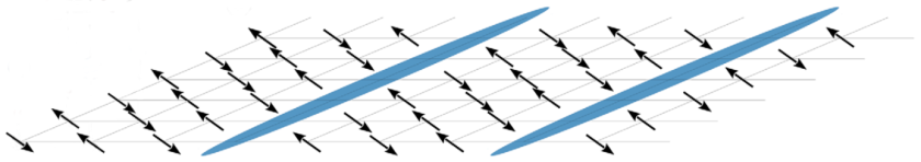 Sketch of the stripe order: The charge stripes, which are superconducting, are shown in blue. Reprinted with modifications from Physical Review Letters.