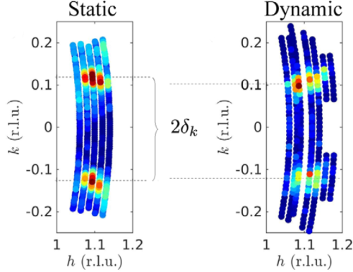 The colour plots show measured data of the magnetic order (left) and the magnetic excitations (right). The slight mismatch, only visible in high resolution data, demonstrates that the excitations do not originate from the magnetically ordered state. Reprinted with modifications from Physical Review Letters.