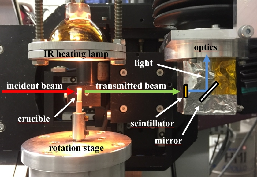 Experimental setup is composed of a fast-rotation stage, an IR heating lamp (temperature up to 800 °C), a BN crucible transparent to X-rays, a 200-μm thick LuAG:Ce scintillator, a white-beam optical system, and a PCO Dimax CMOS camera. The incident (red) and transmitted (green) X-ray beams as well as the light path from the scintillator to the camera (blue) are shown.