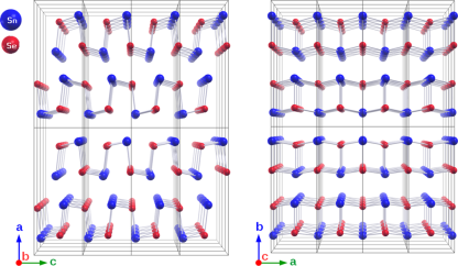 SnSe is a highly layered orthorhombic structure. SnSe undergoes a phase transition of second order at 500°C with an increase of the crystal symmetry from space group Pnma (left) to Cmcm (right).