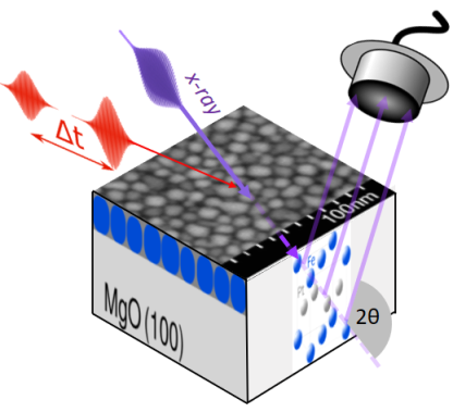 This is how the experiment went: Two laser pulses hit the thin film of iron-platinum nanoparticles at short intervals: The first laser pulse destroys the spin order, while the second laser pulse excites the now unmagnetised sample. An X-ray pulse then determines how the lattice expands or contracts.